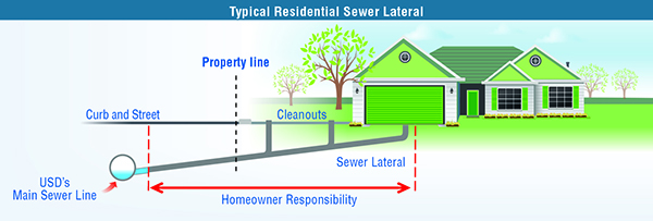 Typical Residential Sewer Lateral 1a